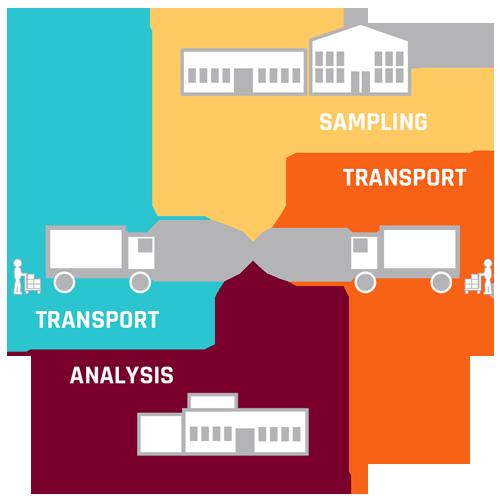 chronomedic samples management system