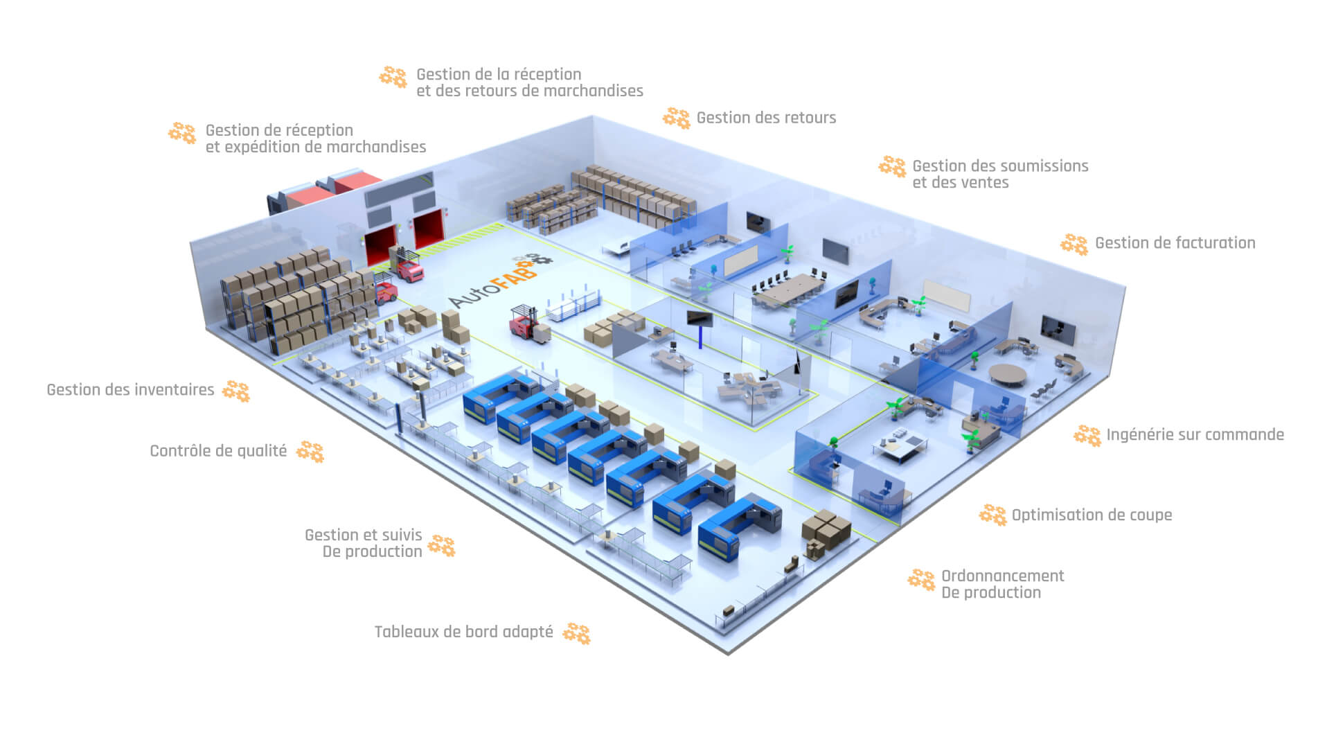 autofab options de controle de la production manufacturiere